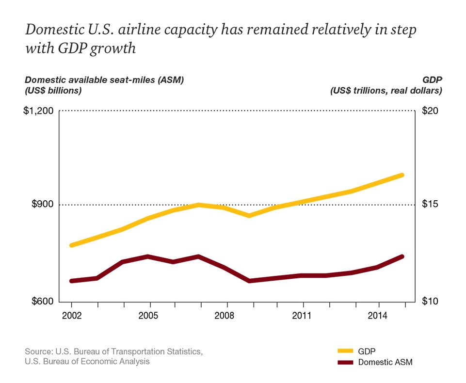 Graph showing GDP vs air traffic