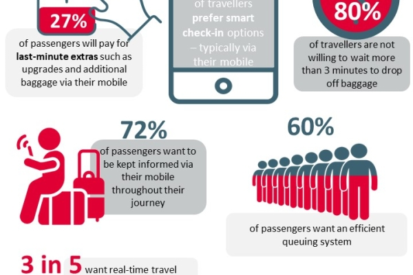 Infographic with stats and insights about what passengers want from their airport experience