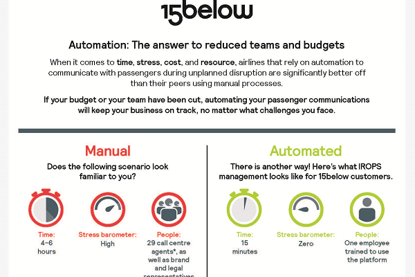 Section of infographic showing the time, stress and people with manual vs. automated passenger communications